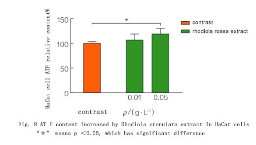"Fig. 8 AT P content increased by Rhodiola crenulata extract in HaCat cells""*"" means p <0.05, which has significant difference"